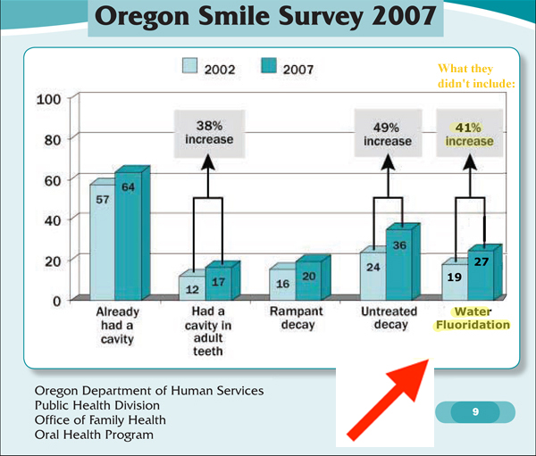 Fluoridation Included in 2007 Oregon Smile Survey page 9