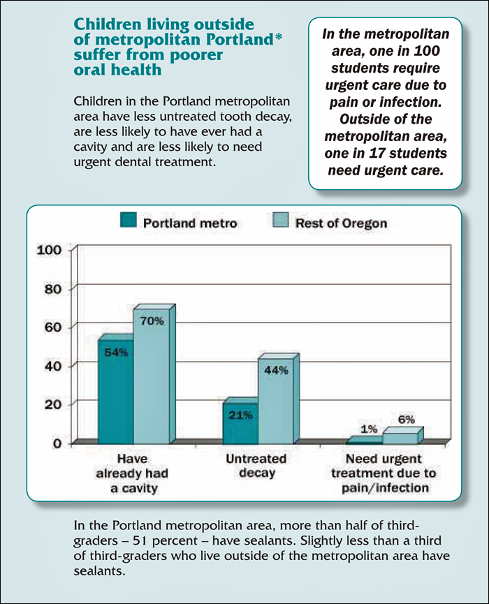 Better oral health in (unfluoridated) Portland.