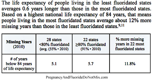 Fluoridated Water and Life Decay: Disease and Death Rates