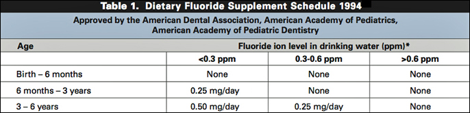 Fluoride Supplement Schedule